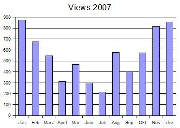 Wasserball-Blog Statitik 2007