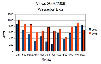 Monatsübersicht 2007 / 2008