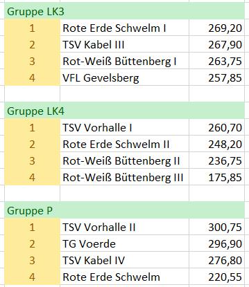 Turntabelle_Bezirk